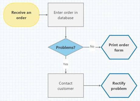 Process Map in Minitab Workspace