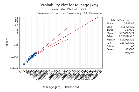 Probability Plot for Mileage_Minitab Statistical Software