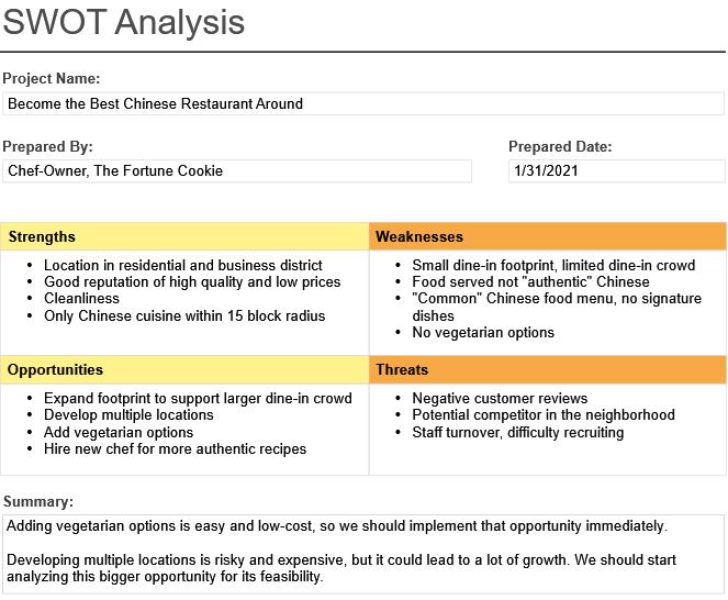 SWOT Analysis for strategic planning