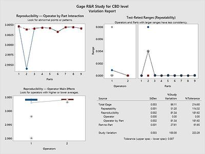 Gage R&R Study in Minitab for CBD level showing cause variation