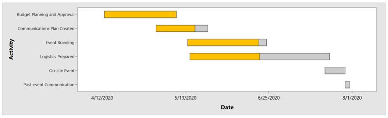 Gantt Chart Example v2