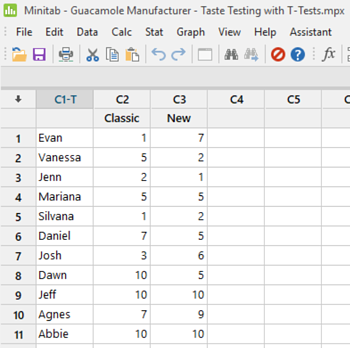 Data entered into Minitab Statistical Software