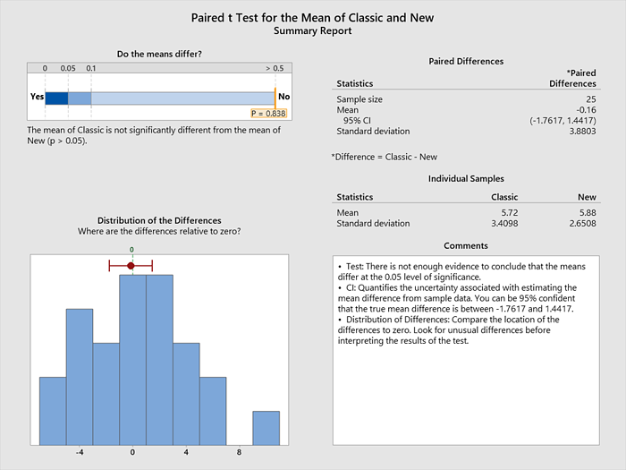Paired t Test results of guacamole test in Minitab