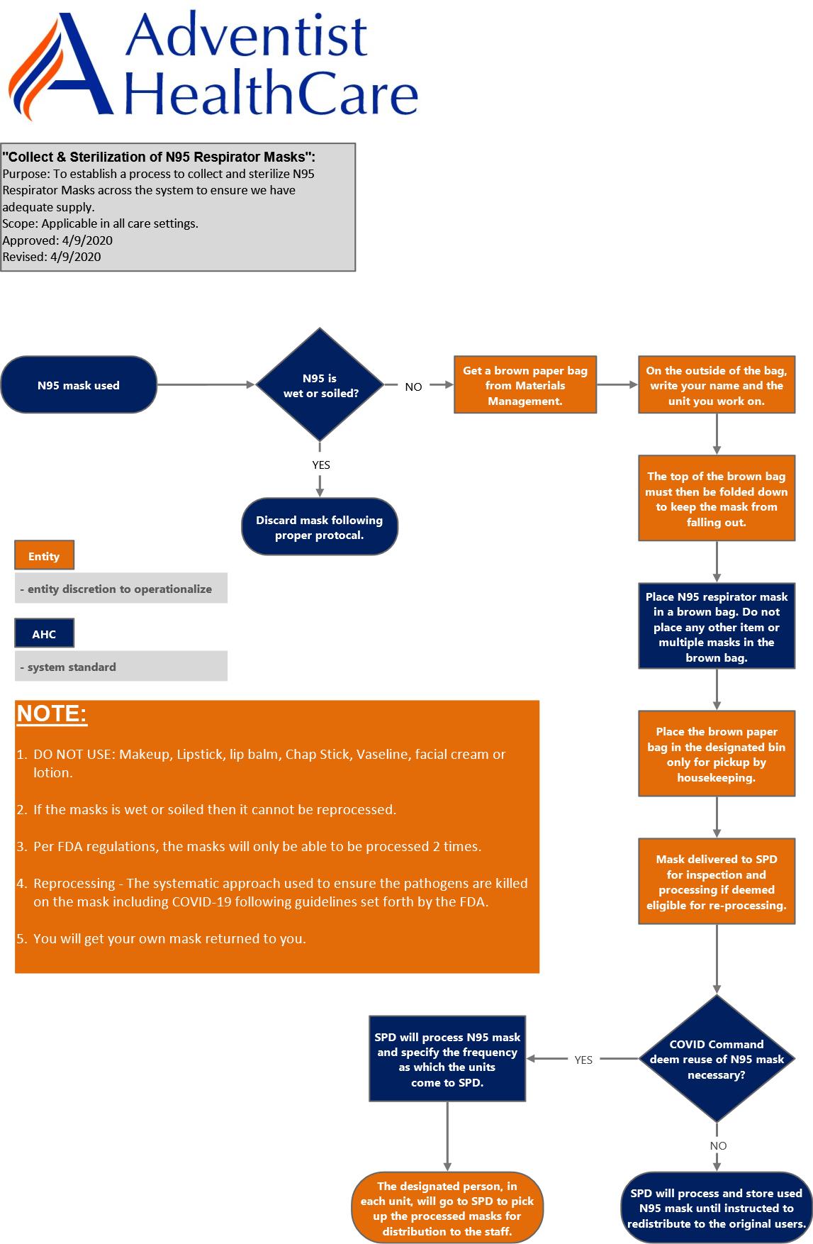 N95 mask process map-v2
