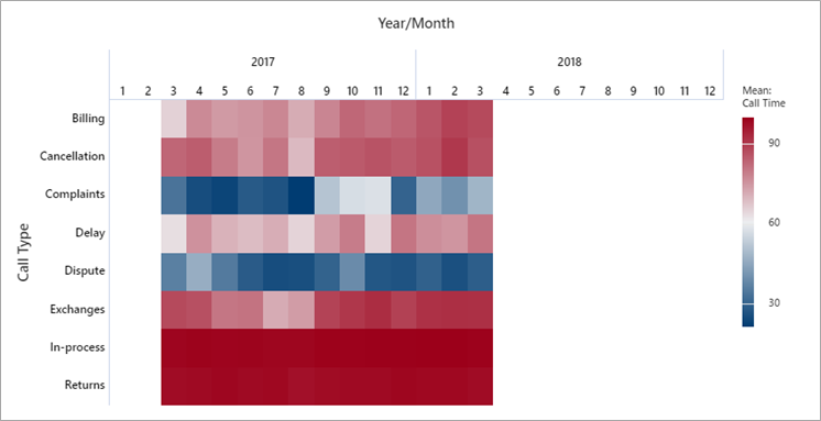 Heatmap showing time-ordered data