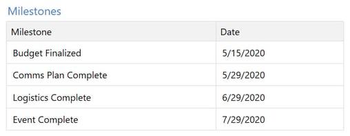 Gantt Chart Milestones in Minitab Workspace