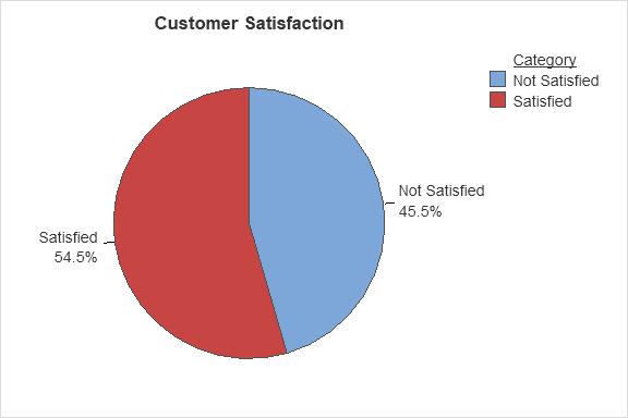 mss20-cart-blog-customer-satisfaction-graph-4