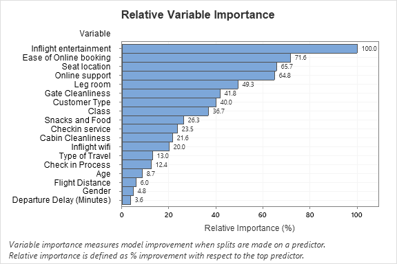Relative Variable Importance graph in Minitab Statistical Software
