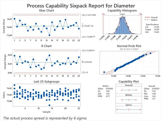 process-capability-sixpack-diameter