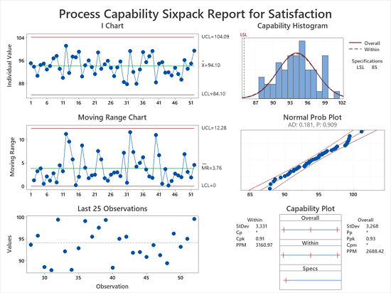 Process Capability Sixpack Report for Satisfaction
