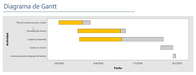 Gantt Chart Example ES