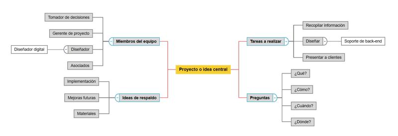 Idea Map Example ES