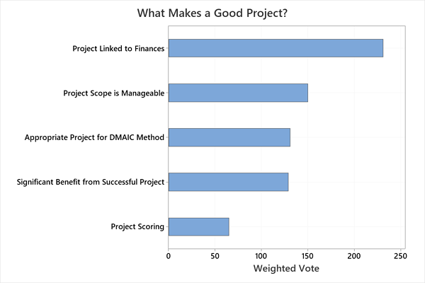 bar-chart-minitab-choosing-right-lean-six-sigma-project
