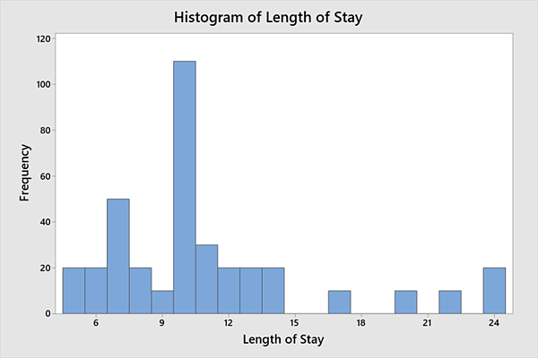 Length of stay histogram from tallied data