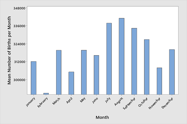 Mean number of births per month