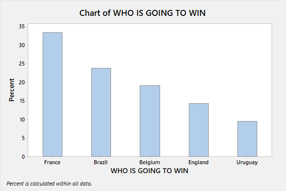 Bar chart showing percentage of respondents voting for the final 8
