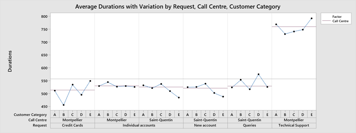 4-avg-durations-variation-request-call-centre-customer-category