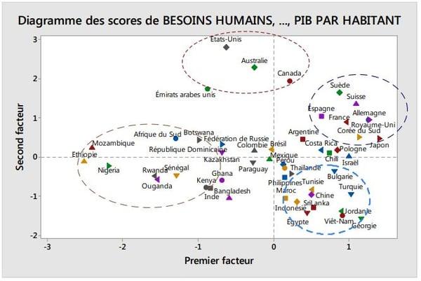diagramme-des-scores