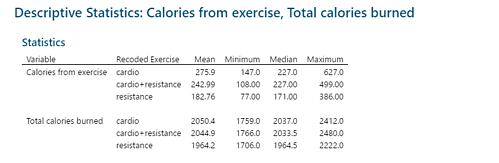 Descriptive Statistics on Calories burnt per session or per day