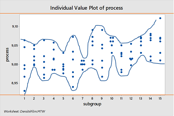 Plot your Process data to monitor and validate your Performance