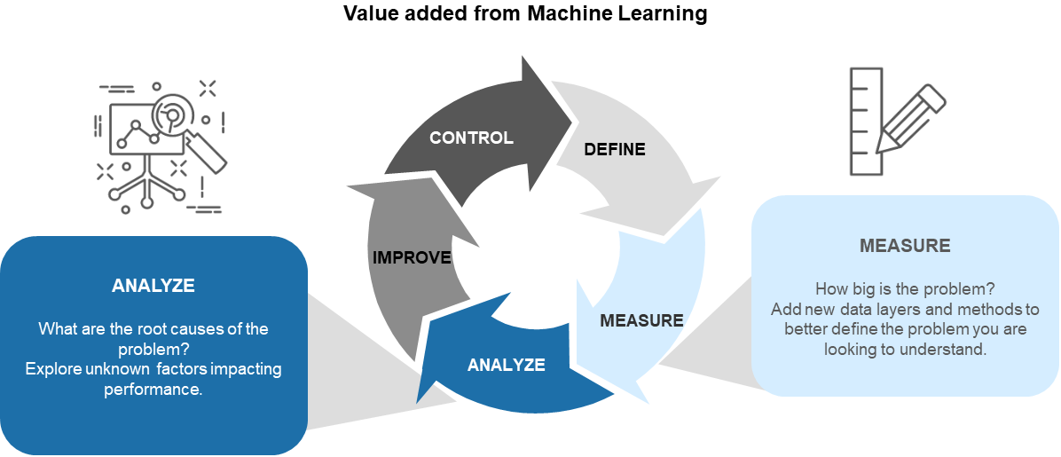 Value Added to Machine Learning in DMAIC