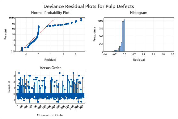 blog-trimming-decision-trees-2-deviance-residual-plots-pulp-defects