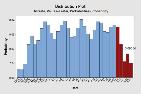 easter-probability-distribution-plot