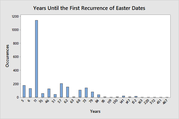easter-recurrence-bar-chart