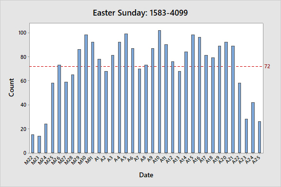 easter-sunday-frequency-bar-chart