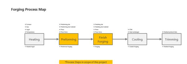 forging-process-map