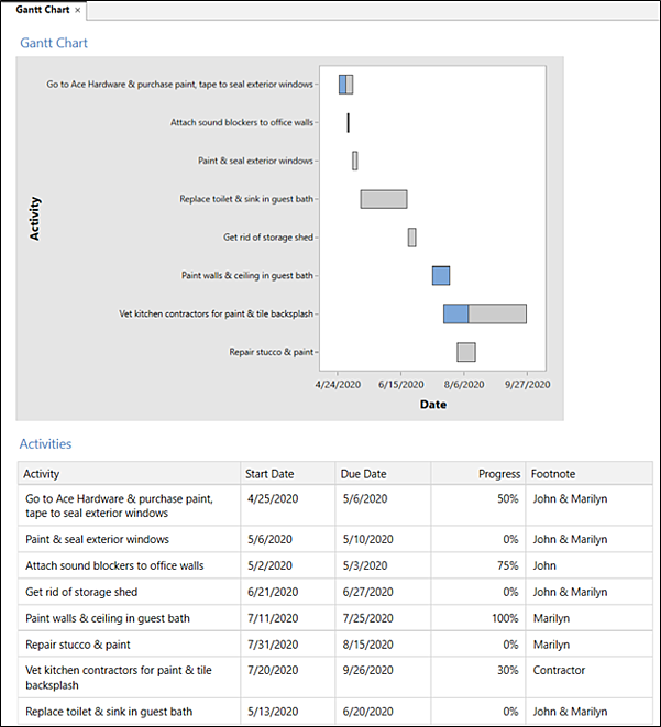 home-improvement-workspace-gantt-chart