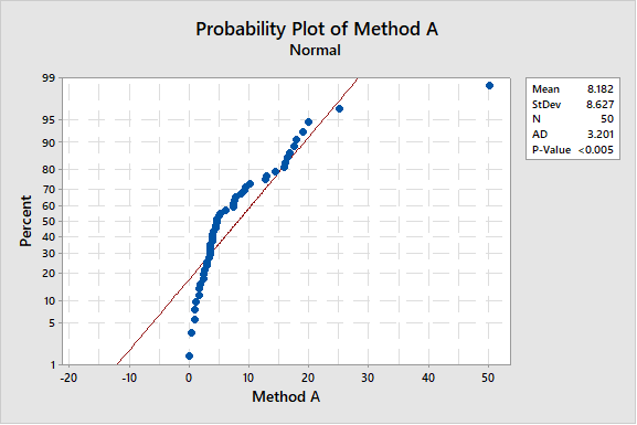 minitab-blog-joel-smith-0419-probability-plot-method-a