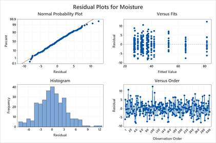 predictive-analytics-regression-pt-1-residual-plots-moisture