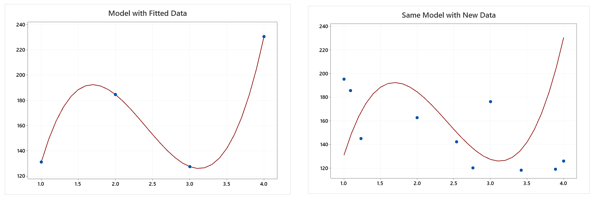 predictive-analytics-regression-pt-2-model-fitted-new-data