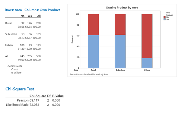 survey-delving-owning-product-by-area