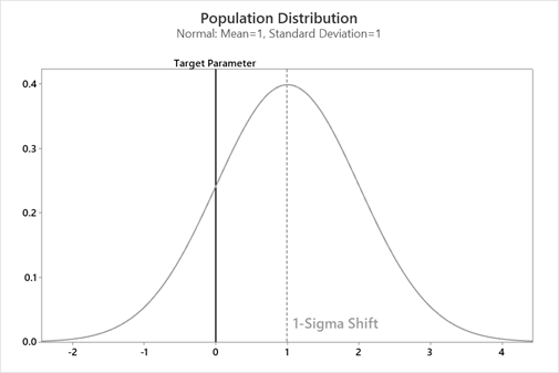 too-much-not-enough-population-distribution