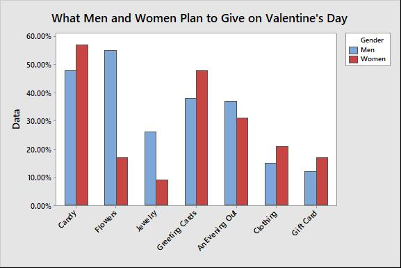 Clustered bar chart of what men and women plan to give on Valentine's Day