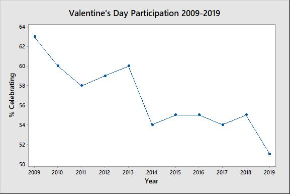 Time Series Plot of Valentine's Day Participation 2009-2019