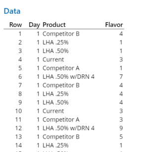 Data from a clinical study where food manufacturers investigated flavor differences across six products.