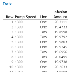 Data from a process where we measure the infusion amount for a medical pump