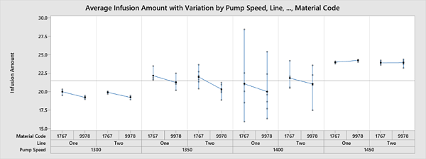 Average Infusion Amount with Variation by Pump Speed, Line, Material Code