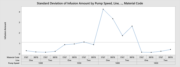 Standard Deviation of Infusion Amount by Pump Speed, Line, Material Code