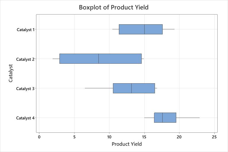 Boxplot of Product Yield (003)