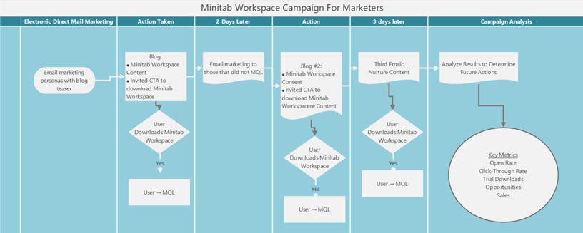 Campaign Process Map