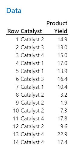 Catalyst data