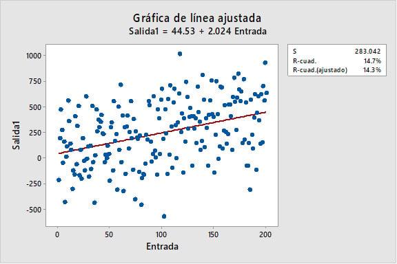 Comparando-Modelos-de-Regresion-con-Valores-R-cuadrado-Bajos-y-Altos