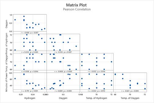 Correlogram Blog Matrix Plot 1