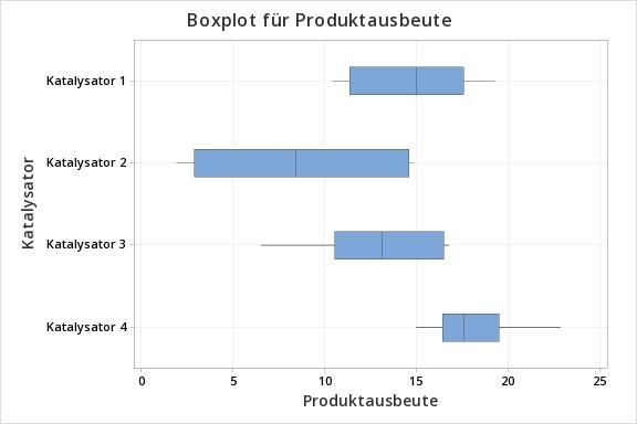 Boxplot für Produktausbeute