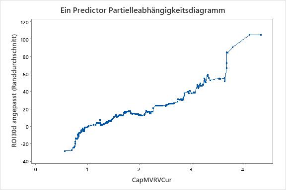 Ein Predictor Partielleabhängigkeitsdiagramm
