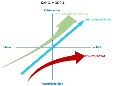 Kano-Modell-Schablone